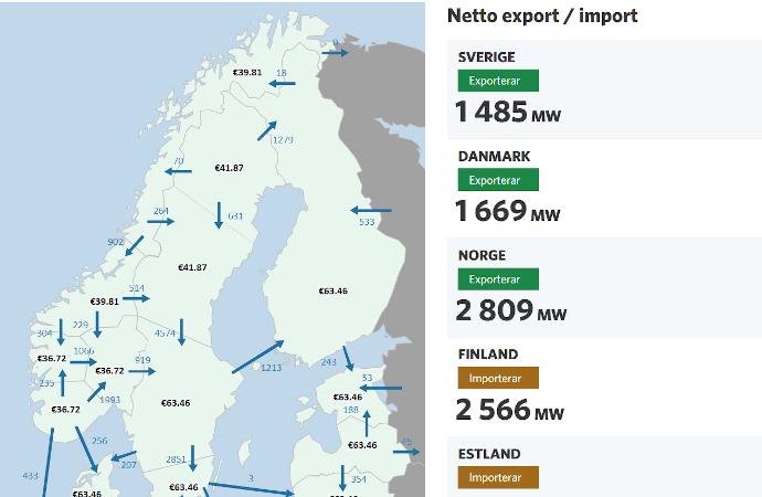 TEMA: import och export av el